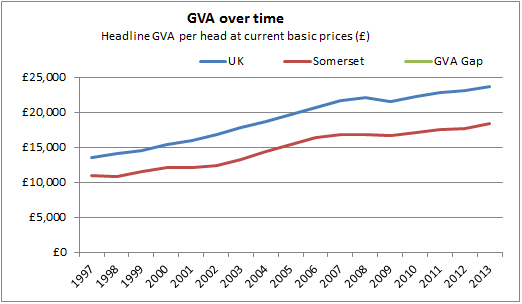 GVA over time chart